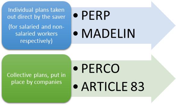 Contrats d'epargne pre-Loi PACTE